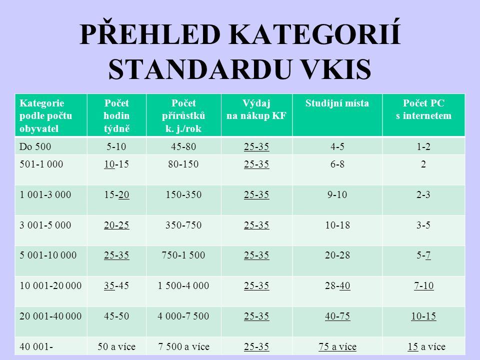 PŘEHLED KATEGORIÍ STANDARDU VKIS Kategorie podle počtu obyvatel Počet hodin týdně Počet přírůstků k. j./rok Výdaj na nákup KF Studijní místaPočet PC s