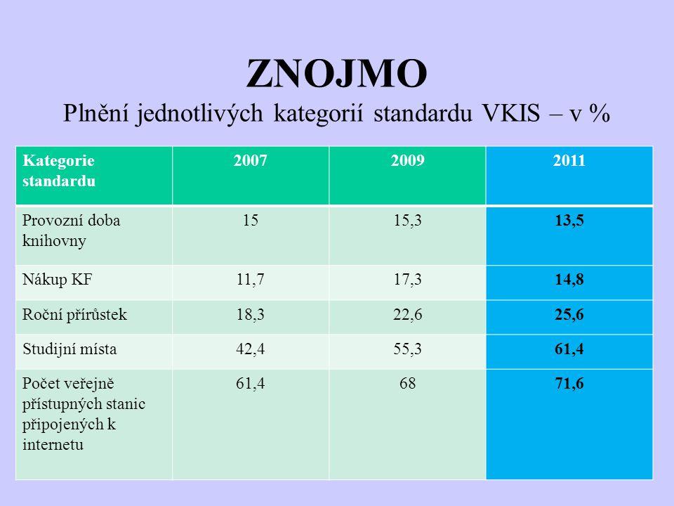 ZNOJMO Plnění jednotlivých kategorií standardu VKIS – v % Kategorie standardu 200720092011 Provozní doba knihovny 1515,313,5 Nákup KF11,717,314,8 Roční přírůstek18,322,625,6 Studijní místa42,455,361,4 Počet veřejně přístupných stanic připojených k internetu 61,46871,6