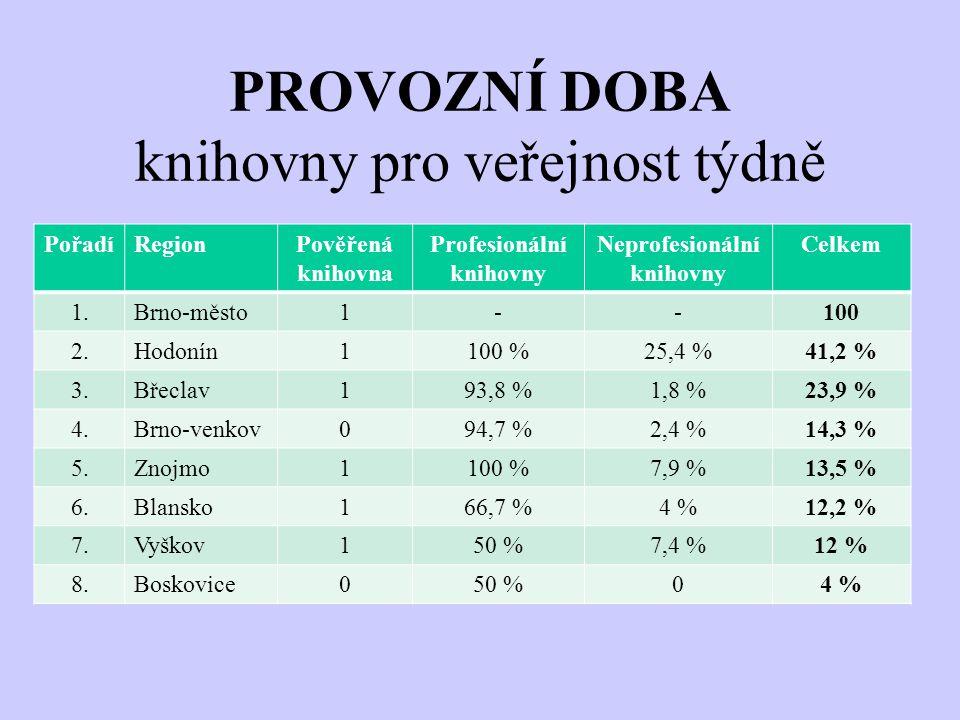 PROVOZNÍ DOBA knihovny pro veřejnost týdně PořadíRegionPověřená knihovna Profesionální knihovny Neprofesionální knihovny Celkem 1.Brno-město1--100 2.Hodonín1100 %25,4 %41,2 % 3.Břeclav193,8 %1,8 %23,9 % 4.Brno-venkov094,7 %2,4 %14,3 % 5.Znojmo1100 %7,9 %13,5 % 6.Blansko166,7 %4 %12,2 % 7.Vyškov150 %7,4 %12 % 8.Boskovice050 %04 %