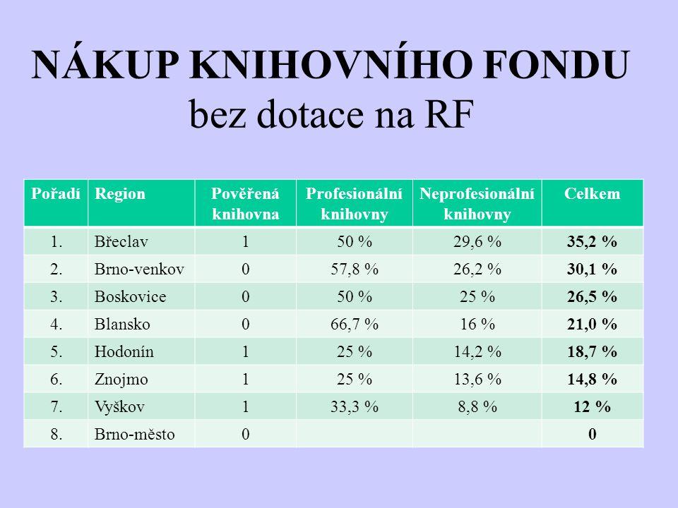 NÁKUP KNIHOVNÍHO FONDU bez dotace na RF PořadíRegionPověřená knihovna Profesionální knihovny Neprofesionální knihovny Celkem 1.Břeclav150 %29,6 %35,2
