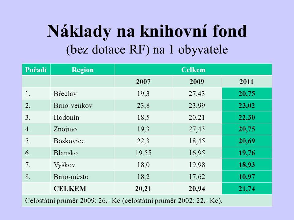 Náklady na knihovní fond (bez dotace RF) na 1 obyvatele PořadíRegionCelkem 200720092011 1.Břeclav19,327,4320,75 2.Brno-venkov23,823,9923,02 3.Hodonín18,520,2122,30 4.Znojmo19,327,4320,75 5.Boskovice22,318,4520,69 6.Blansko19,5516,9519,76 7.Vyškov18,019,9818,93 8.Brno-město18,217,6210,97 CELKEM20,2120,9421,74 Celostátní průměr 2009: 26,- Kč (celostátní průměr 2002: 22,- Kč).