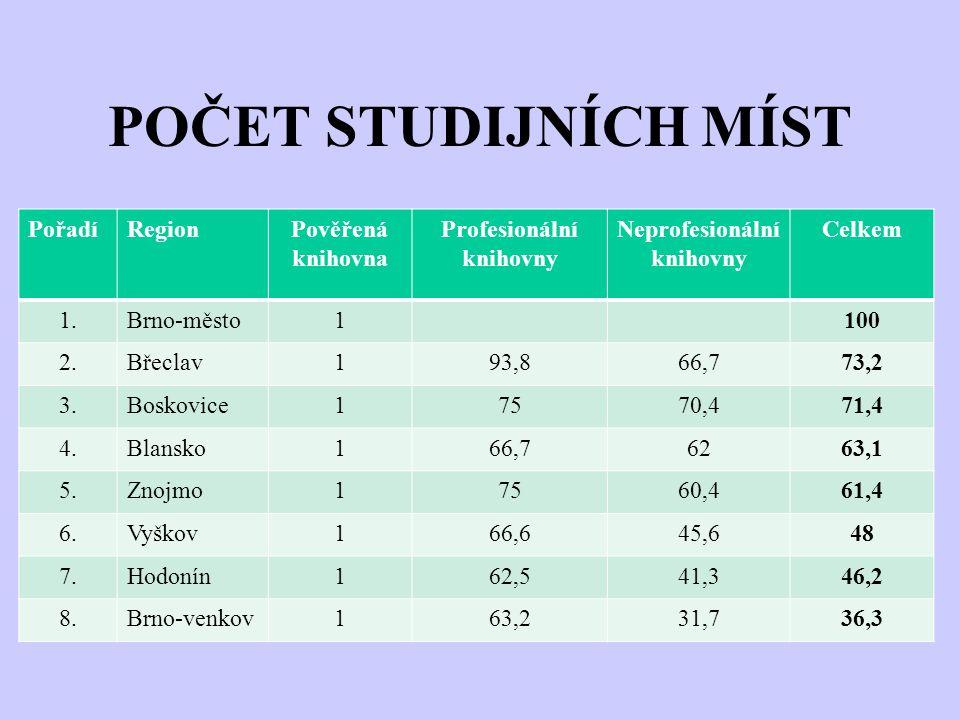 POČET STUDIJNÍCH MÍST PořadíRegionPověřená knihovna Profesionální knihovny Neprofesionální knihovny Celkem 1.Brno-město1100 2.Břeclav193,866,773,2 3.B