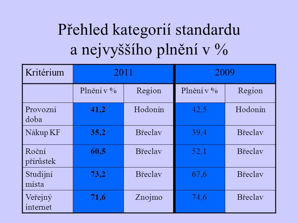Přehled kategorií standardu a nejvyššího plnění v % Kritérium20112009 Plnění v %RegionPlnění v %Region Provozní doba 41,2Hodonín42,5Hodonín Nákup KF35