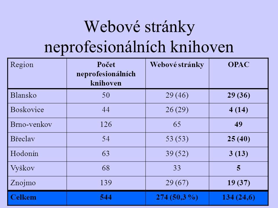 Webové stránky neprofesionálních knihoven RegionPočet neprofesionálních knihoven Webové stránkyOPAC Blansko5029 (46)29 (36) Boskovice4426 (29)4 (14) Brno-venkov1266549 Břeclav5453 (53)25 (40) Hodonín6339 (52)3 (13) Vyškov68335 Znojmo13929 (67)19 (37) Celkem544274 (50,3 %)134 (24,6)