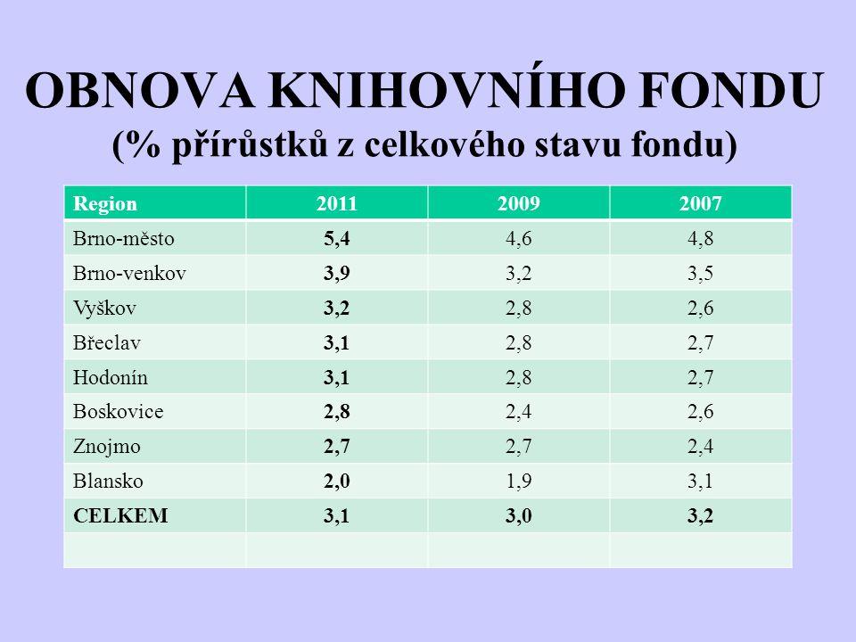 OBNOVA KNIHOVNÍHO FONDU (% přírůstků z celkového stavu fondu) Region201120092007 Brno-město5,44,64,8 Brno-venkov3,93,23,5 Vyškov3,22,82,6 Břeclav3,12,82,7 Hodonín3,12,82,7 Boskovice2,82,42,6 Znojmo2,7 2,4 Blansko2,01,93,1 CELKEM3,13,03,2