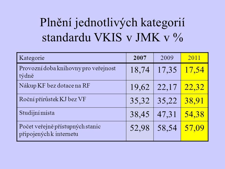 Plnění jednotlivých kategorií standardu VKIS v JMK v % Kategorie200720092011 Provozní doba knihovny pro veřejnost týdně 18,7417,3517,54 Nákup KF bez dotace na RF 19,6222,1722,32 Roční přírůstek KJ bez VF 35,3235,2238,91 Studijní místa 38,4547,3154,38 Počet veřejně přístupných stanic připojených k internetu 52,9858,5457,09