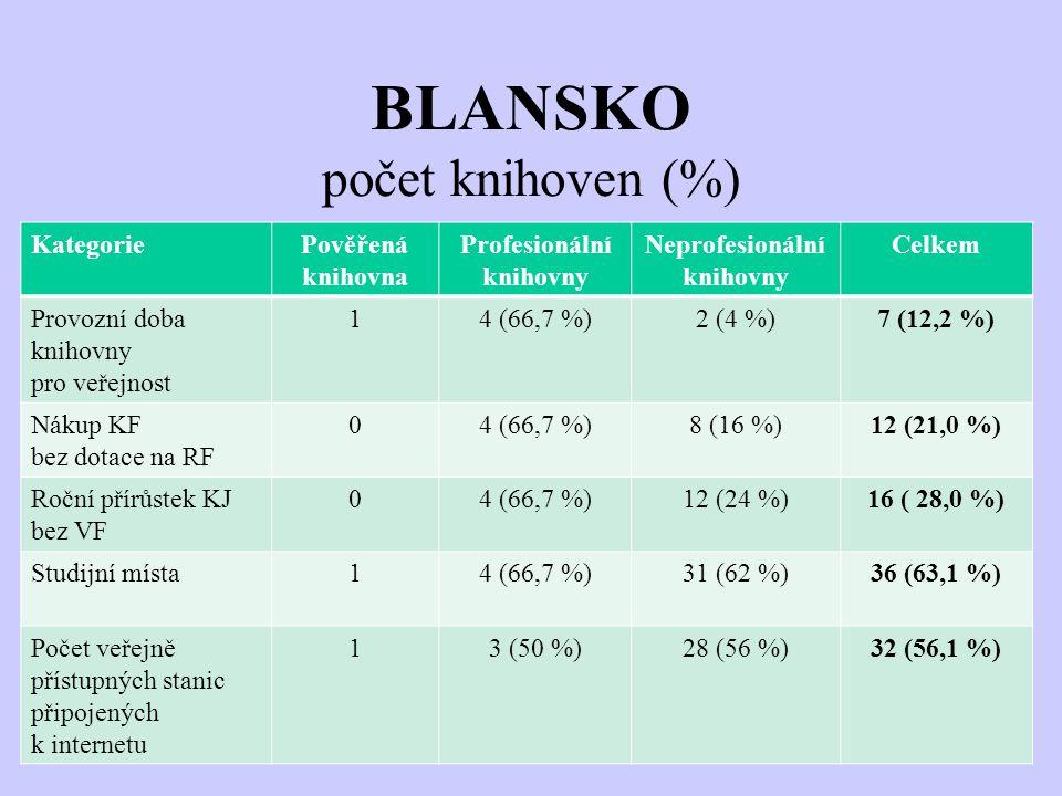 BLANSKO počet knihoven (%) KategoriePověřená knihovna Profesionální knihovny Neprofesionální knihovny Celkem Provozní doba knihovny pro veřejnost 14 (66,7 %)2 (4 %)7 (12,2 %) Nákup KF bez dotace na RF 04 (66,7 %)8 (16 %)12 (21,0 %) Roční přírůstek KJ bez VF 04 (66,7 %)12 (24 %)16 ( 28,0 %) Studijní místa14 (66,7 %)31 (62 %)36 (63,1 %) Počet veřejně přístupných stanic připojených k internetu 13 (50 %)28 (56 %)32 (56,1 %)