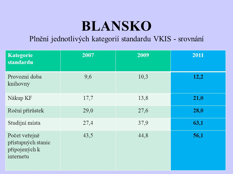 BLANSKO Plnění jednotlivých kategorií standardu VKIS - srovnání Kategorie standardu 200720092011 Provozní doba knihovny 9,610,312,2 Nákup KF17,713,821,0 Roční přírůstek29,027,628,0 Studijní místa27,437,963,1 Počet veřejně přístupných stanic připojených k internetu 43,544,856,1