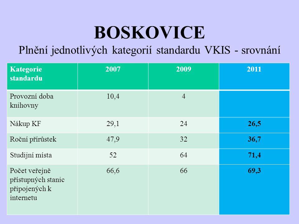 BOSKOVICE Plnění jednotlivých kategorií standardu VKIS - srovnání Kategorie standardu 200720092011 Provozní doba knihovny 10,44 Nákup KF29,12426,5 Roč