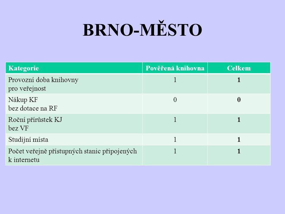BRNO-MĚSTO KategoriePověřená knihovnaCelkem Provozní doba knihovny pro veřejnost 11 Nákup KF bez dotace na RF 00 Roční přírůstek KJ bez VF 11 Studijní místa11 Počet veřejně přístupných stanic připojených k internetu 11