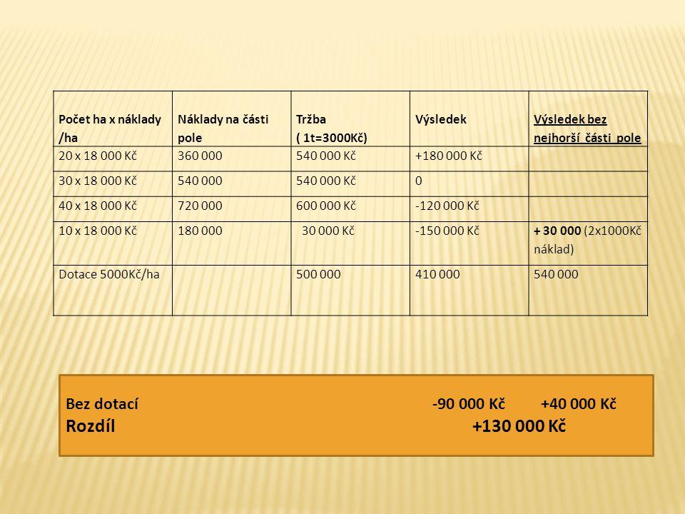 Počet ha x náklady /ha Náklady na části pole Tržba ( 1t=3000Kč) Výsledek Výsledek bez nejhorší části pole 20 x 18 000 Kč360 000540 000 Kč+180 000 Kč 30 x 18 000 Kč540 000540 000 Kč0 40 x 18 000 Kč720 000600 000 Kč-120 000 Kč 10 x 18 000 Kč180 000 30 000 Kč-150 000 Kč + 30 000 (2x1000Kč náklad) Dotace 5000Kč/ha500 000410 000540 000 Bez dotací -90 000 Kč +40 000 Kč Rozdíl +130 000 Kč