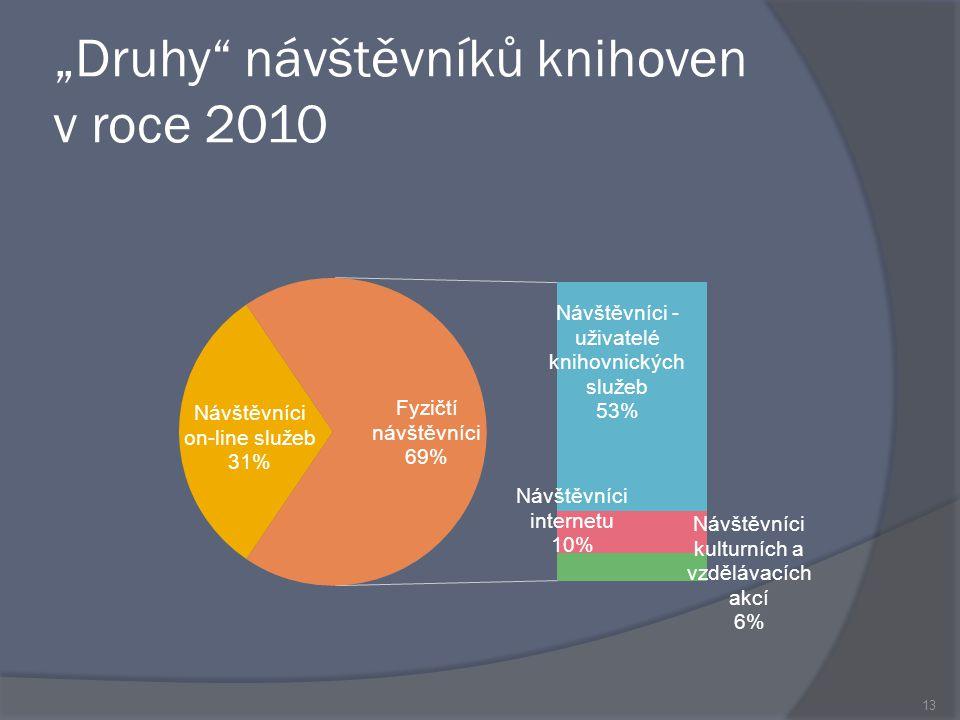 """""""Druhy návštěvníků knihoven v roce 2010 13"""