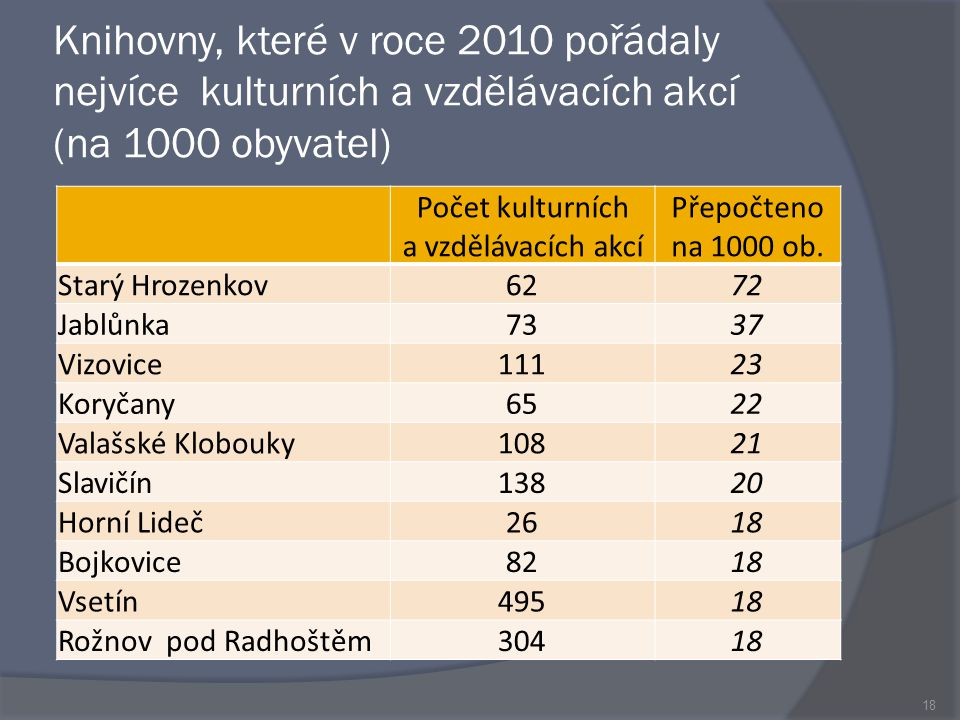 Knihovny, které v roce 2010 pořádaly nejvíce kulturních a vzdělávacích akcí (na 1000 obyvatel) Počet kulturních a vzdělávacích akcí Přepočteno na 1000 ob.