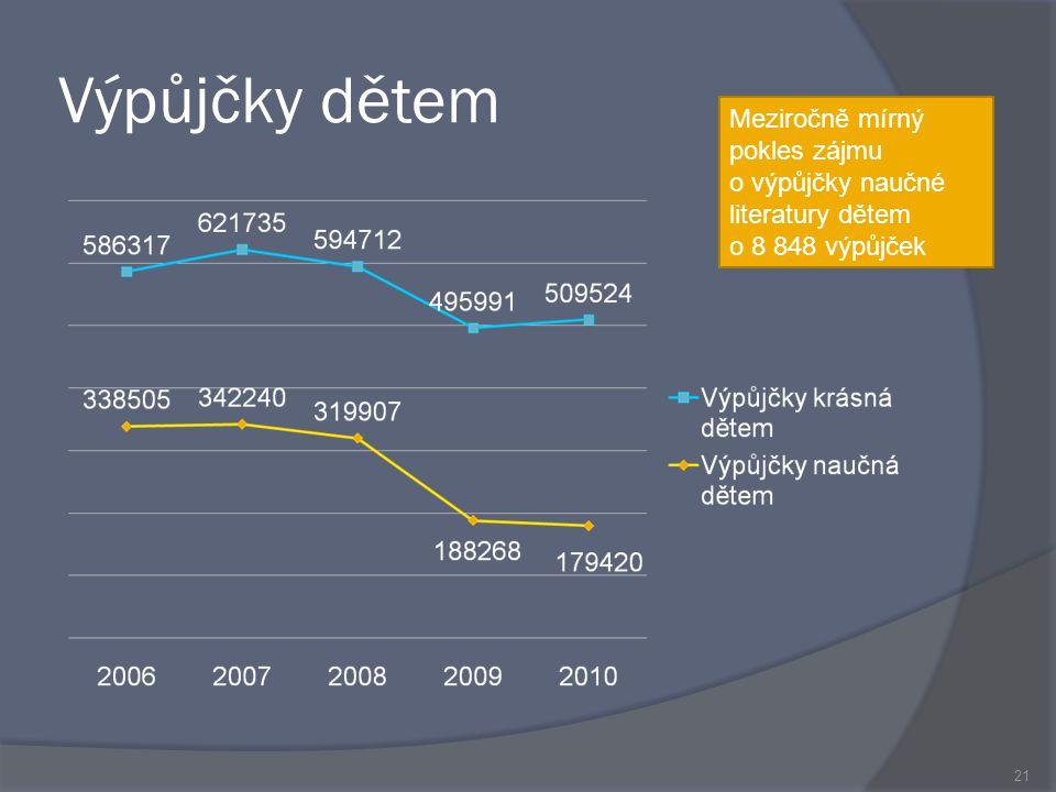 Výpůjčky dětem 21 Meziročně mírný pokles zájmu o výpůjčky naučné literatury dětem o 8 848 výpůjček