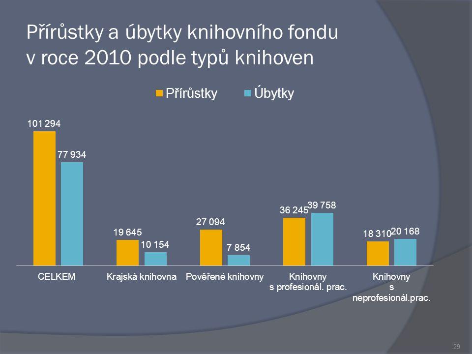 Přírůstky a úbytky knihovního fondu v roce 2010 podle typů knihoven 29