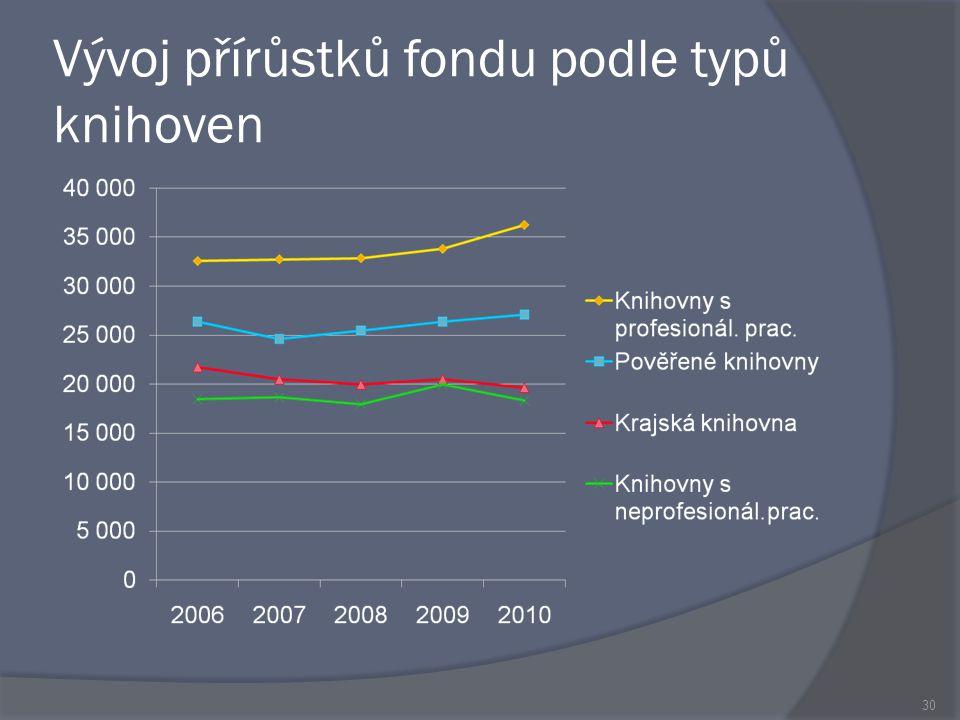 Vývoj přírůstků fondu podle typů knihoven 30