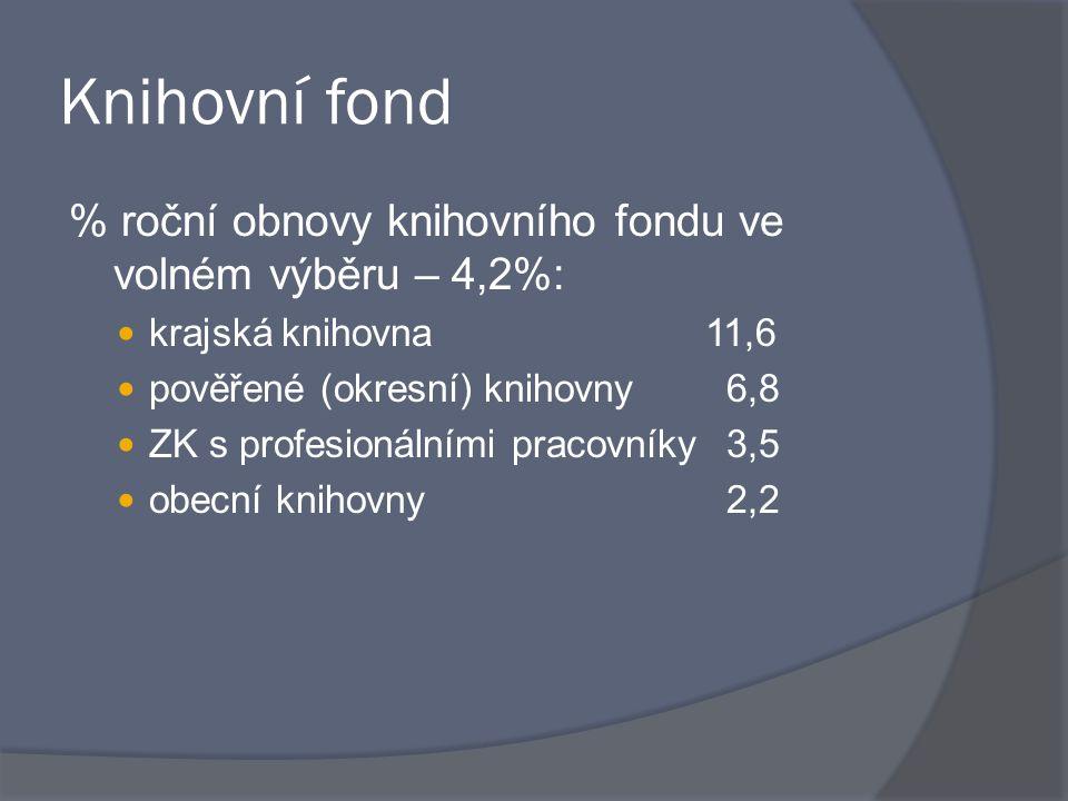 Knihovní fond % roční obnovy knihovního fondu ve volném výběru – 4,2%: krajská knihovna 11,6 pověřené (okresní) knihovny 6,8 ZK s profesionálními pracovníky 3,5 obecní knihovny 2,2