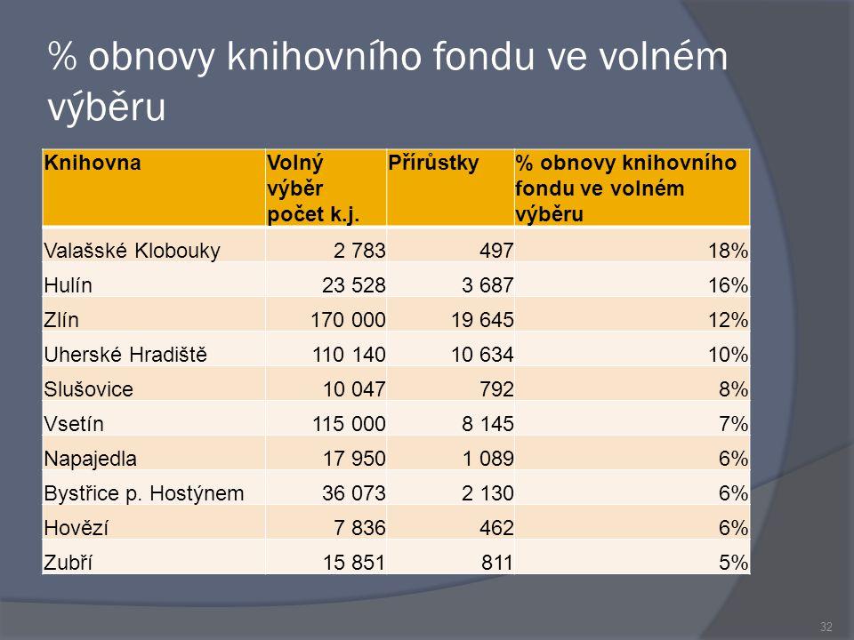 % obnovy knihovního fondu ve volném výběru KnihovnaVolný výběr počet k.j.