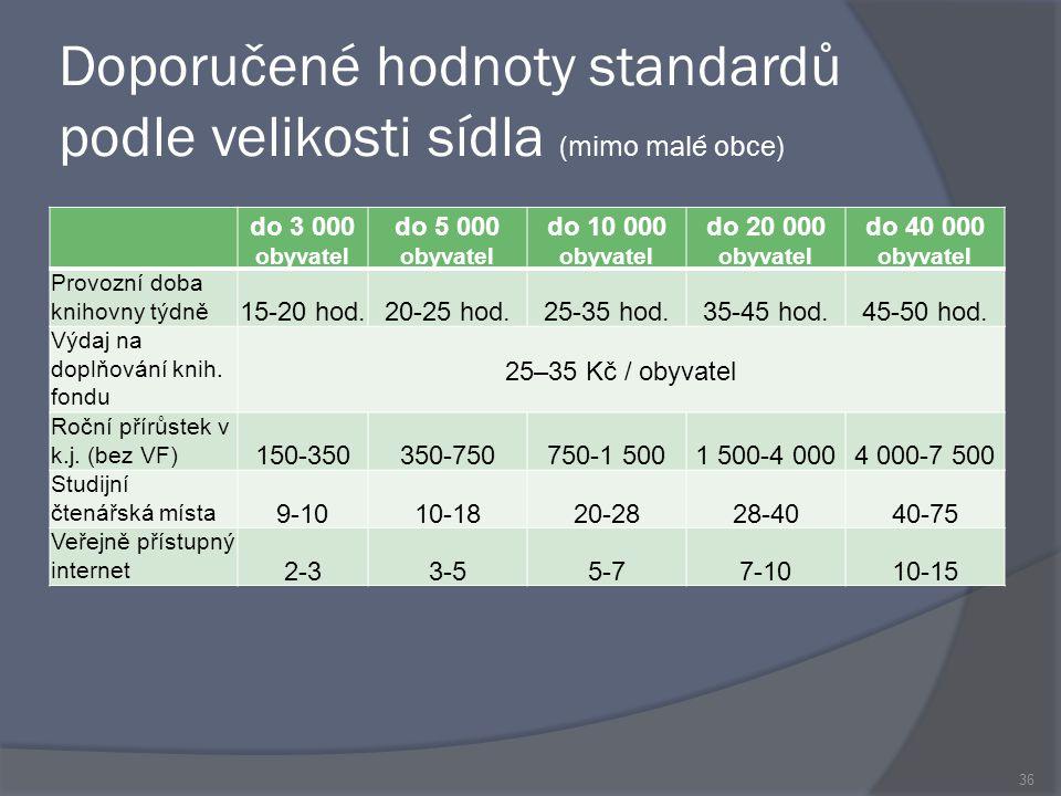 Doporučené hodnoty standardů podle velikosti sídla (mimo malé obce) do 3 000 obyvatel do 5 000 obyvatel do 10 000 obyvatel do 20 000 obyvatel do 40 000 obyvatel Provozní doba knihovny týdně 15-20 hod.20-25 hod.25-35 hod.35-45 hod.45-50 hod.