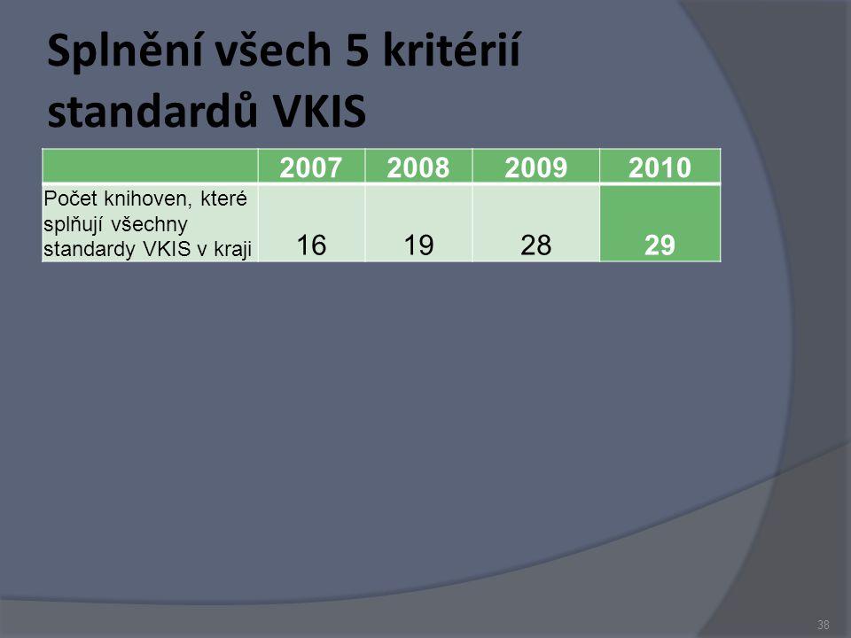 Splnění všech 5 kritérií standardů VKIS 2007200820092010 Počet knihoven, které splňují všechny standardy VKIS v kraji 16192829 38