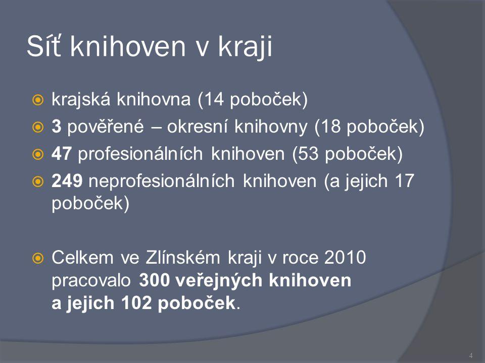 Síť knihoven v kraji  krajská knihovna (14 poboček)  3 pověřené – okresní knihovny (18 poboček)  47 profesionálních knihoven (53 poboček)  249 neprofesionálních knihoven (a jejich 17 poboček)  Celkem ve Zlínském kraji v roce 2010 pracovalo 300 veřejných knihoven a jejich 102 poboček.