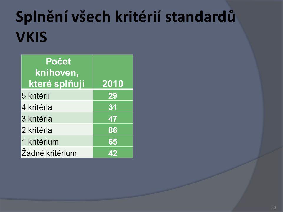 Splnění všech kritérií standardů VKIS Počet knihoven, které splňují2010 5 kritérií29 4 kritéria31 3 kritéria47 2 kritéria86 1 kritérium65 Žádné kritérium42 40
