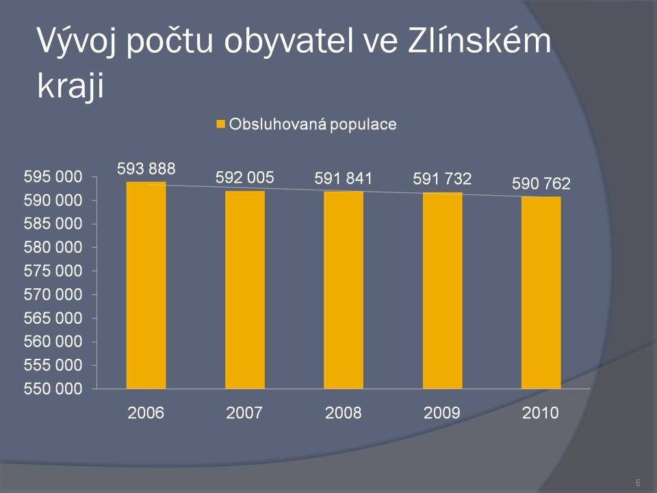 Vývoj počtu obyvatel ve Zlínském kraji 6
