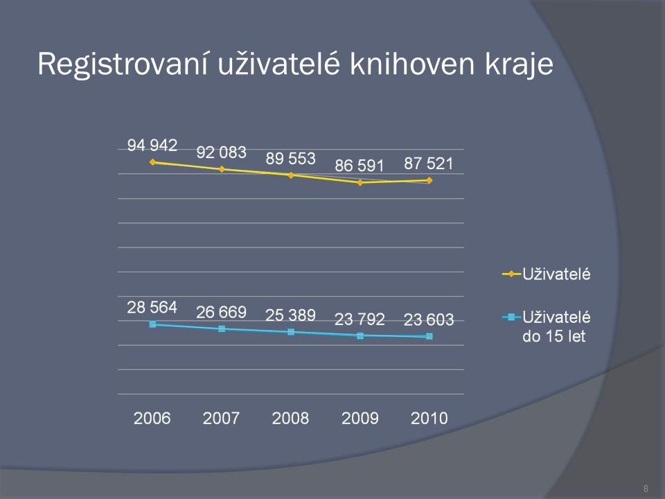 Výpůjčky 19 V kraji nárůst o 33 797: krajská knihovna nárůst o 34 220 pověřené knihovny nárůst o 9 531 profes.