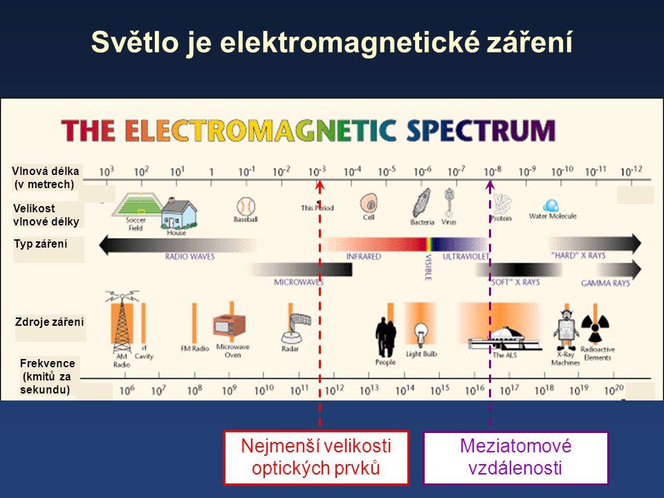 Světlo je elektromagnetické záření Typ záření Velikost vlnové délky Zdroje záření Frekvence (kmitů za sekundu) Vlnová délka (v metrech) Nejmenší velik