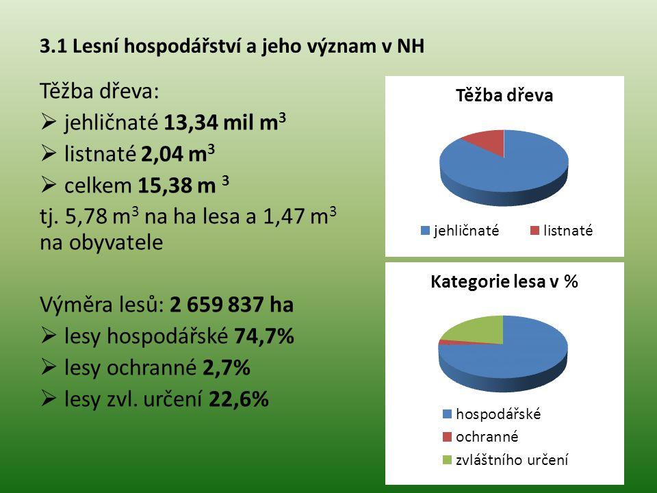 3.1 Lesní hospodářství a jeho význam v NH Těžba dřeva:  jehličnaté 13,34 mil m 3  listnaté 2,04 m 3  celkem 15,38 m 3 tj.