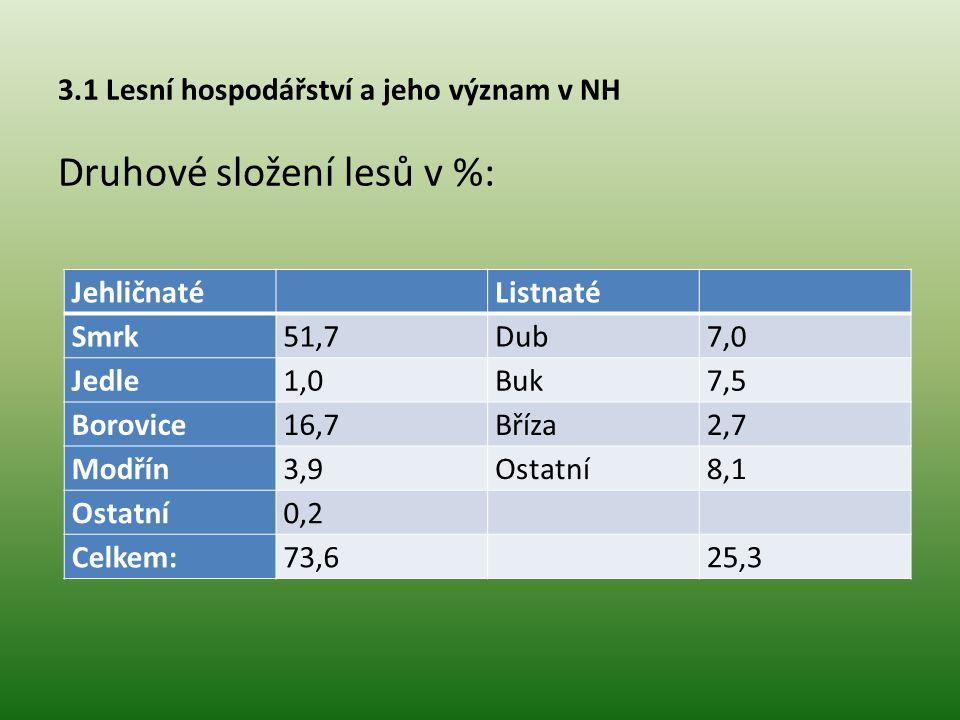 3.1 Lesní hospodářství a jeho význam v NH Celková zásoba dřeva v ČR:683,0 mil.m 3 Průměrný mýtný přírůst (PMP): 4,7 m 3 na 1 ha porostní půdy Celkový průměrný přírůst (CPP):6,8 m 3 na 1 ha Celkový běžný přírůst (CBP): 8,3 m 3 na 1 ha Průměrná doba obmýtí:115,0 let Ekonomická situace vlastníků lesa: VýkonKčVýkonKč Obnova lesa (ha)77 825Těžba dřeva (m 3 )202 Péče o kultury (ha) 9 173Přibližování dřeva (m 3 )230 Prořezávky (ha) 8 401Odvoz dřeva (m 3 )181 Ochrana lesa (ha) 90Opravy a údržba LC (ha lesa)731