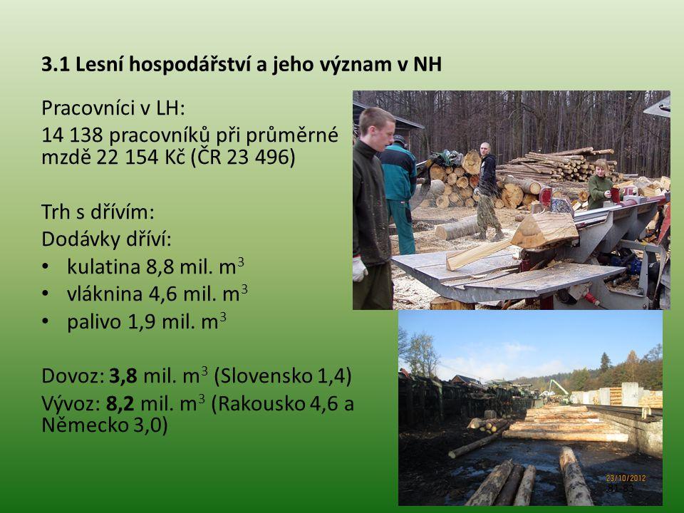 3.1 Lesní hospodářství a jeho význam v NH Pracovníci v LH: 14 138 pracovníků při průměrné mzdě 22 154 Kč (ČR 23 496) Trh s dřívím: Dodávky dříví: kulatina 8,8 mil.