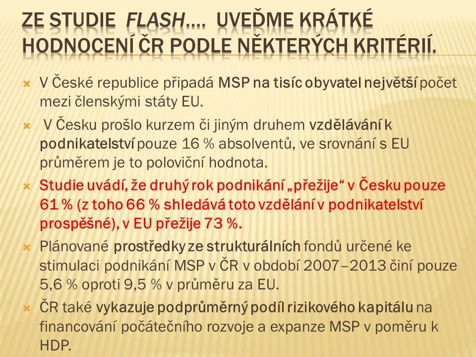  V České republice připadá MSP na tisíc obyvatel největší počet mezi členskými státy EU.
