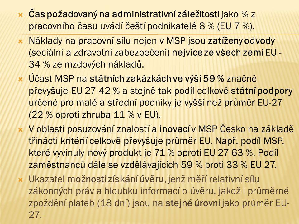  V oblasti ŽP je třeba poznamenat, že ačkoli MSP využívají jednoduchých nástrojů pro úsporu energie, je to 43 % MSP v ČR, které je uplatňují, oproti 29 % v EU.
