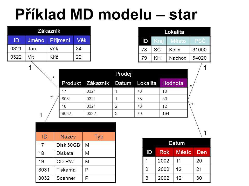 Příklad MD modelu – star schéma Zákazník IDJménoPříjmeníVěk 0321JanVěk34 0322VítKříž22 Datum IDRokMěsícDen 120021120 220021221 320021230 Produkt IDNáz