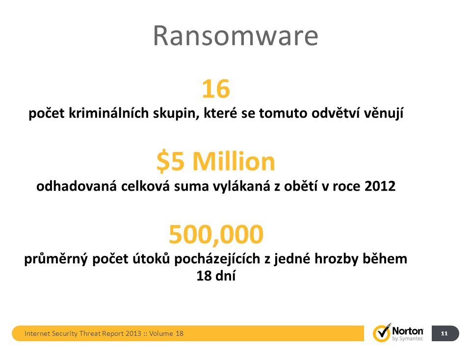 Ransomware Internet Security Threat Report 2013 :: Volume 18 11 16 počet kriminálních skupin, které se tomuto odvětví věnují $5 Million odhadovaná celková suma vylákaná z obětí v roce 2012 500,000 průměrný počet útoků pocházejících z jedné hrozby během 18 dní