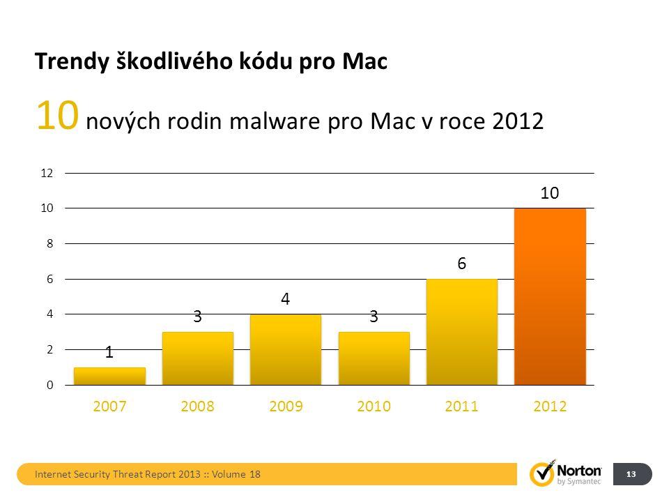Trendy škodlivého kódu pro Mac 10 nových rodin malware pro Mac v roce 2012 Internet Security Threat Report 2013 :: Volume 18 13