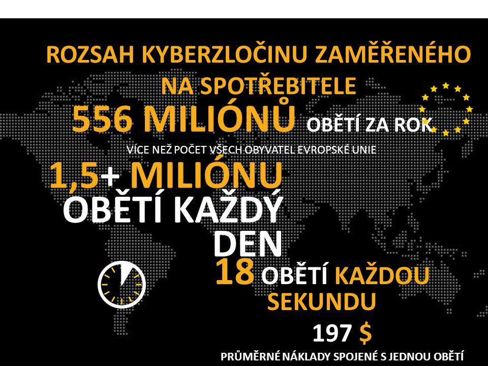 18 OBĚTÍ KAŽDOU SEKUNDU ROZSAH KYBERZLOČINU ZAMĚŘENÉHO NA SPOTŘEBITELE 556 MILIÓNŮ OBĚTÍ ZA ROK VÍCE NEŽ POČET VŠECH OBYVATEL EVROPSKÉ UNIE 1,5+ MILIÓNU OBĚTÍ KAŽDÝ DEN 197 $ PRŮMĚRNÉ NÁKLADY SPOJENÉ S JEDNOU OBĚTÍ