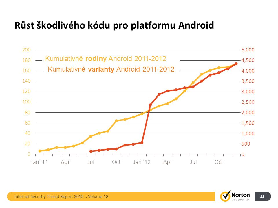 Růst škodlivého kódu pro platformu Android Internet Security Threat Report 2013 :: Volume 18 22 5,000 4,500 4,000 3,500 3,000 2,500 2,000 1,500 1,000 500 0 Kumulativně rodiny Android 2011-2012 Kumulativně varianty Android 2011-2012