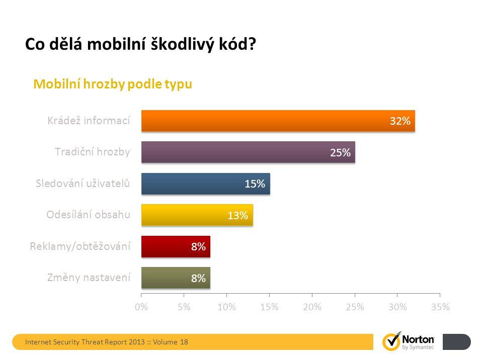 Co dělá mobilní škodlivý kód Internet Security Threat Report 2013 :: Volume 18