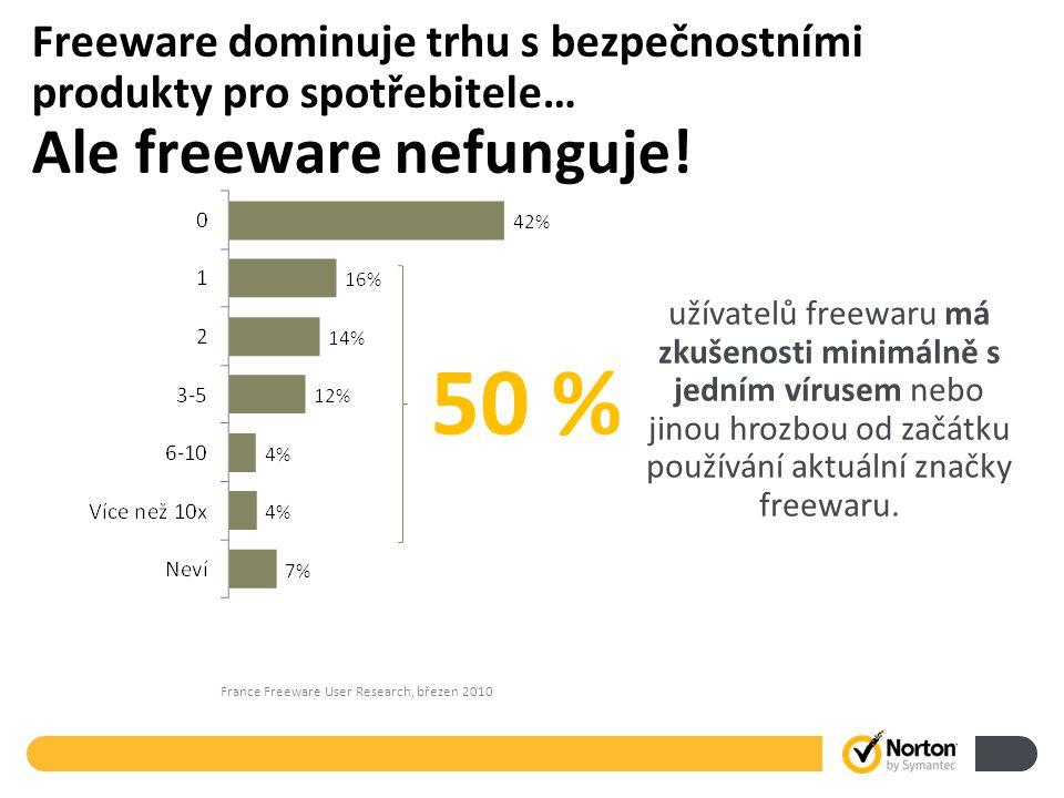 France Freeware User Research, březen 2010 50 % užívatelů freewaru má zkušenosti minimálně s jedním vírusem nebo jinou hrozbou od začátku používání aktuální značky freewaru.
