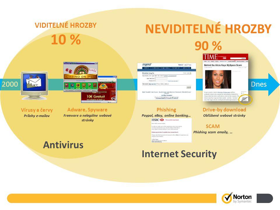 2000Dnes Antivirus Vírusy a červy Prílohy e-mailov Adware, Spyware Freeware a nelegálne webové stránky VIDITELNÉ HROZBY 10 % Phishing Paypal, eBay, online banking… Drive-by download Obľúbené webové stránky NEVIDITELNÉ HROZBY 90 % Internet Security SCAM Phishing scam emaily, …