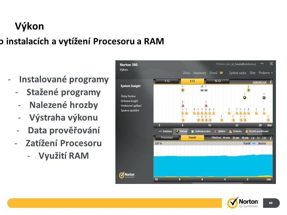 Výkon 48 -Instalované programy -Stažené programy -Nalezené hrozby -Výstraha výkonu -Data prověřování -Zatížení Procesoru -Využití RAM Přehled o instalacích a vytížení Procesoru a RAM
