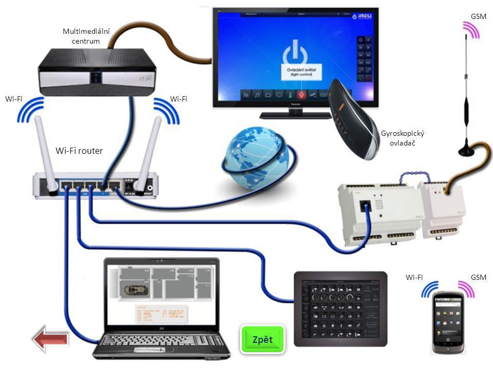 GSM Wi-Fi Gyroskopický ovladač Multimediální centrum Zpět Wi-Fi router