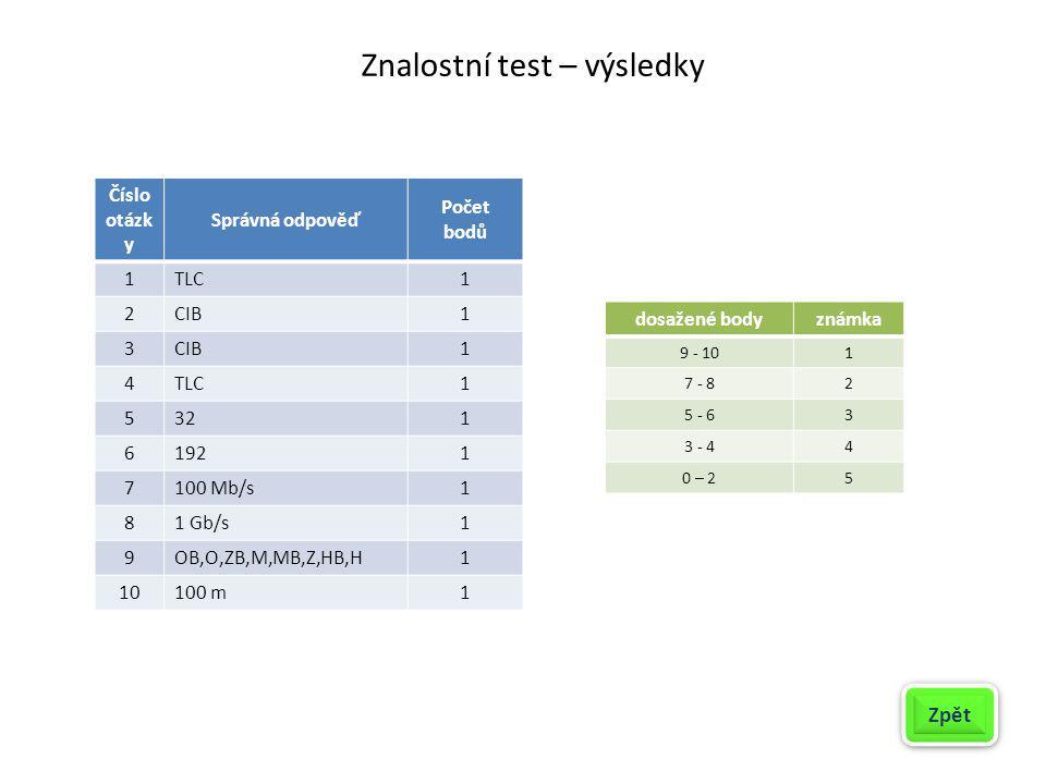 Znalostní test – výsledky Zpět dosažené bodyznámka 9 - 101 7 - 82 5 - 63 3 - 44 0 – 25 Číslo otázk y Správná odpověď Počet bodů 1TLC1 2CIB1 3 1 4TLC1