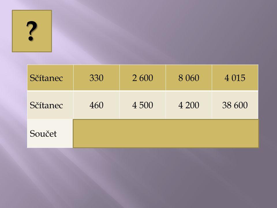 Při sčítání můžeme sčítance zaměňovat, součet se nezmění.
