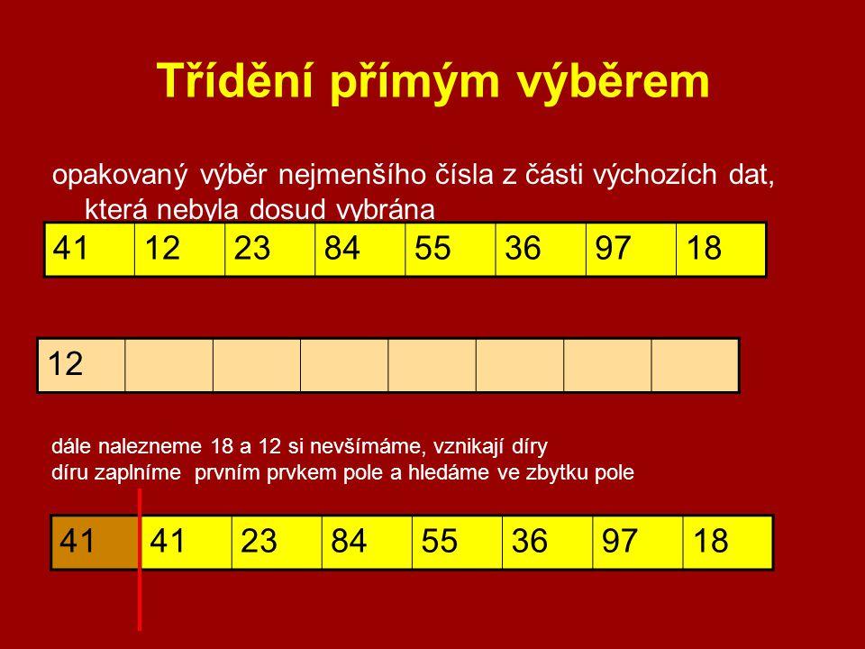 Třídění přímým výběrem opakovaný výběr nejmenšího čísla z části výchozích dat, která nebyla dosud vybrána 4112238455369718 12 dále nalezneme 18 a 12 si nevšímáme, vznikají díry díru zaplníme prvním prvkem pole a hledáme ve zbytku pole 41 238455369718