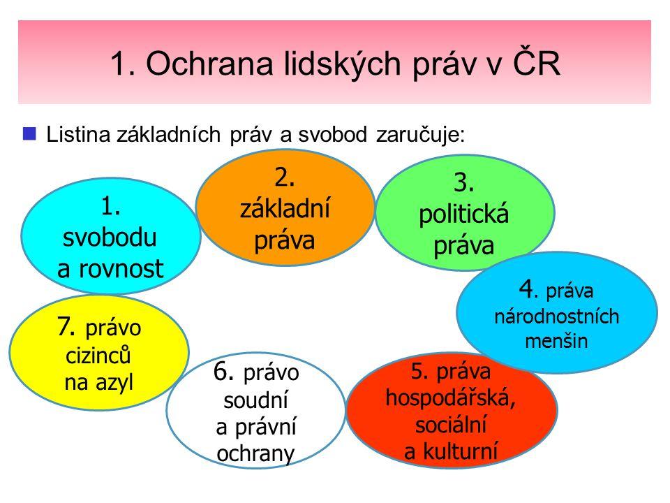 1.Ochrana lidských práv v ČR Právo na život. Obr.