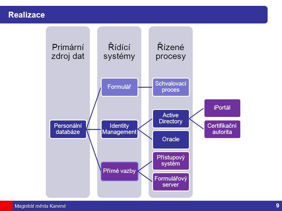Magistrát města Karviné Realizace 9 Řízené procesy Řídící systémy Primární zdroj dat Personální databáze Formulář Schvalovací proces Identity Manageme