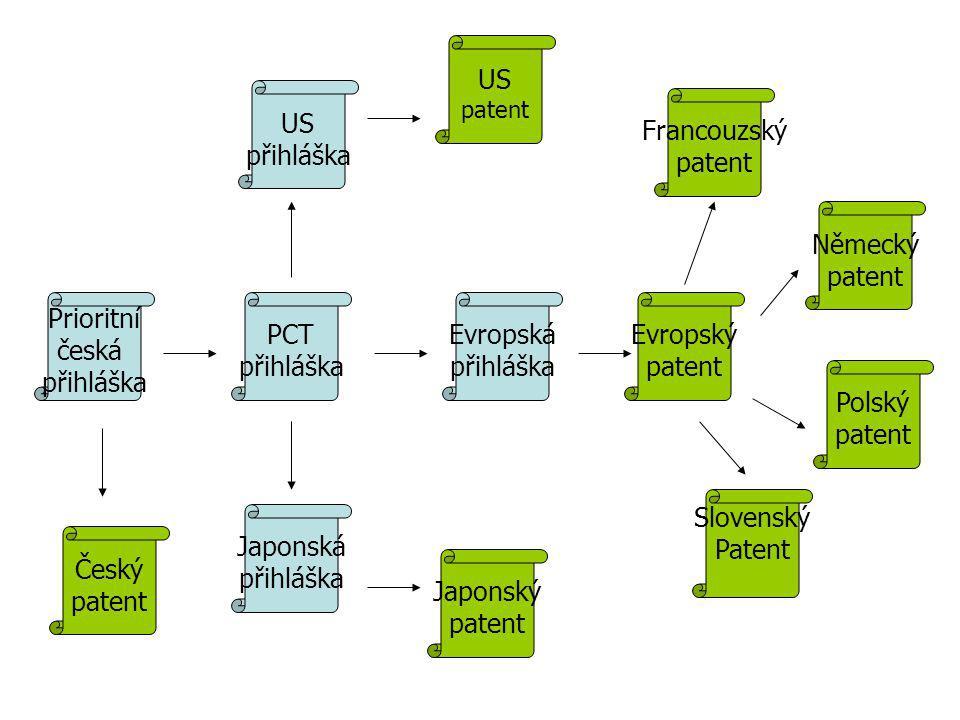 Prioritní česká přihláška Evropská přihláška Japonská přihláška PCT přihláška US přihláška US patent Slovenský Patent Francouzský patent Evropský patent Japonský patent Německý patent Polský patent Český patent